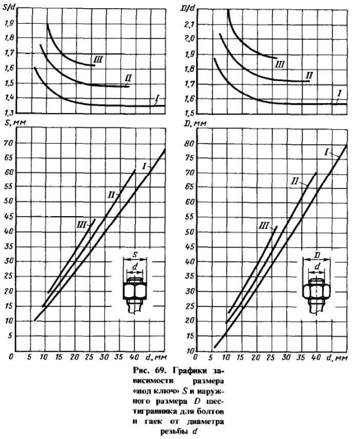 В функции диаметра резьбы d средние величины размера под ключ и наружного размера шестигранника D (а также величины S/d и D/d) для болтов: облегченных I, нормальных II и с увеличенным шестигранником III.