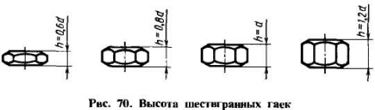 Высота шестигранных гаек