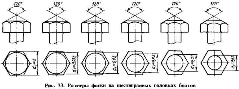 Размеры фасок на шестигранных головках болтов