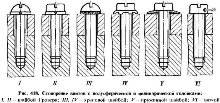 Стопорение винтов с полусферической и цилиндрической головками